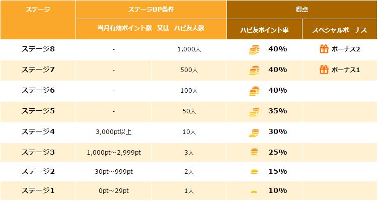 ハピタス-ハピ友紹介